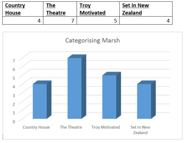 Categorising Marsh2
