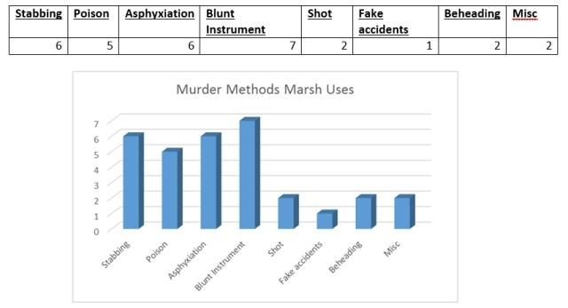 Marsh Murder Methods