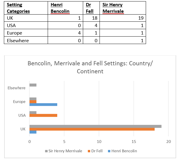Bencolin, Merrivale and Fen Countries Continent