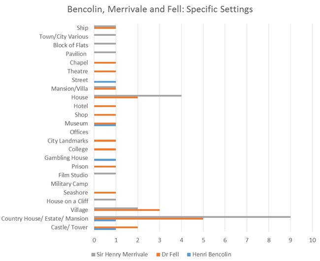 Bencolin Merrivale Fell Specific Settings Graph