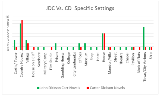 JDC vs CD Specific Settings Graph