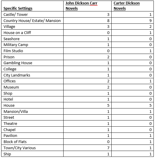 JDC vs CD Specific Settings Tally