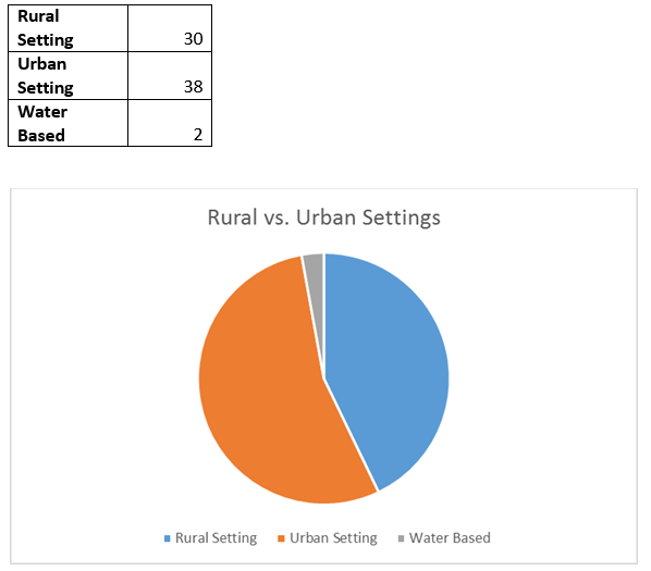 Rural vs Urban settings