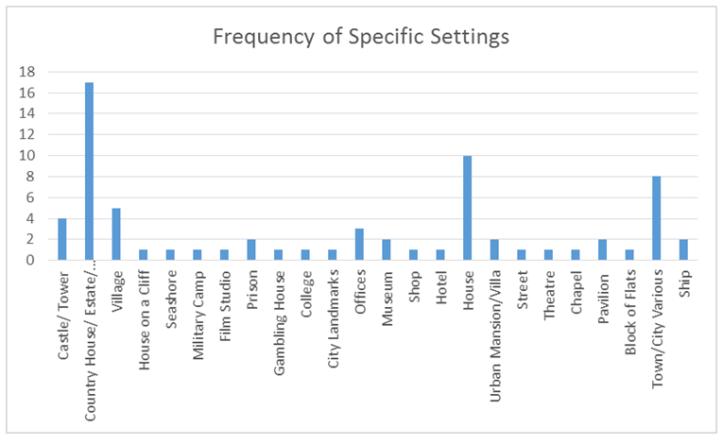Specific Settings Graph